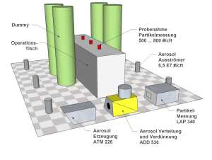 Messaufbau für Schutzgradmessung in OP-Räumen nach DIN 1946-4 und SWKI 99-3 mit Aerosolerzeuger, Aerosolverteiler und Aerosolverdünner mit 6 Ausströmern sowie Partikelzähler (Bild: Topas GmbH)